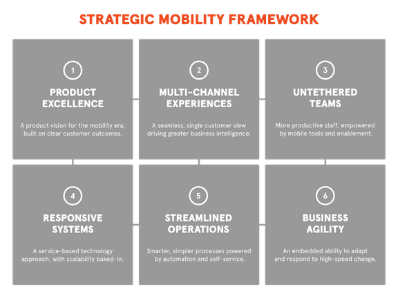 Strategic mobility framework