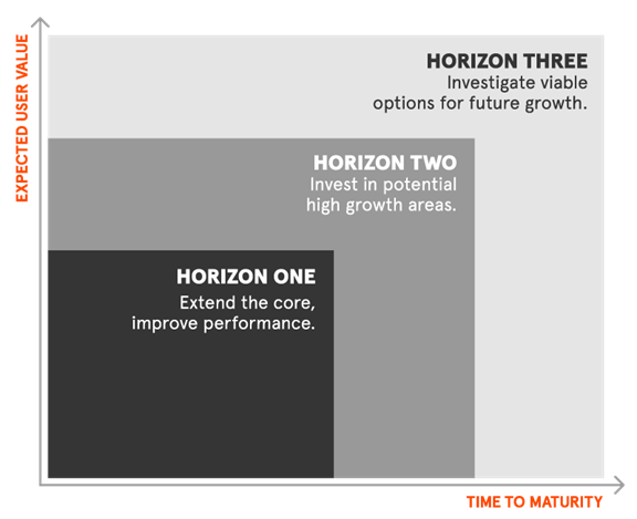 The Three Horizons Model