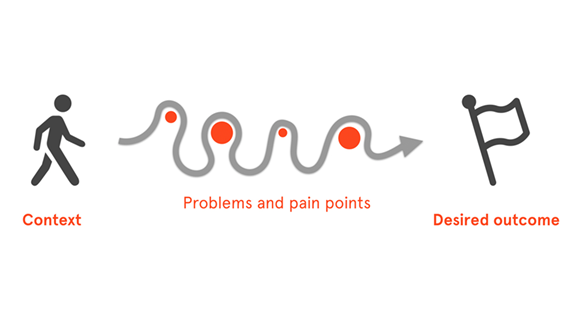 Outcome Innovation - problems and pain points
