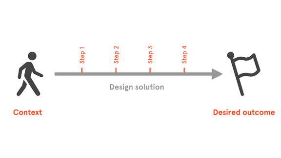 Outcome Innovation - design solutions