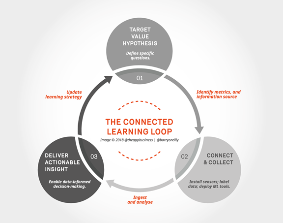 The Connected Learning Loop