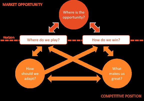 Five Key Questions