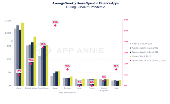Average weekly hours spent in finance apps