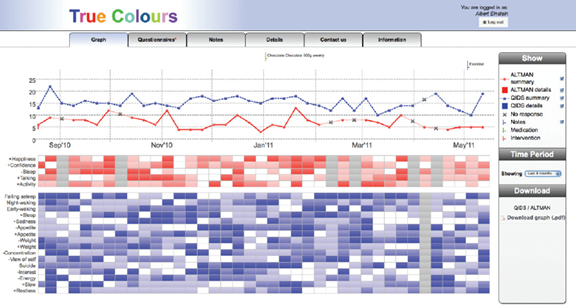 A graph showing the true colours interface for biopolar patients