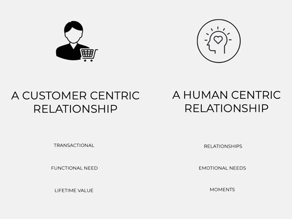 A customer centric relationship on one side, a human centric relationship on the other