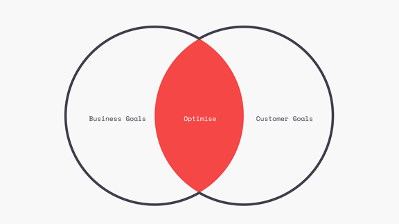 Venn diagram customer vs business preferences