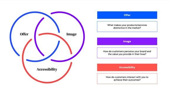 Kin + Carta Proposition Strategy Framework