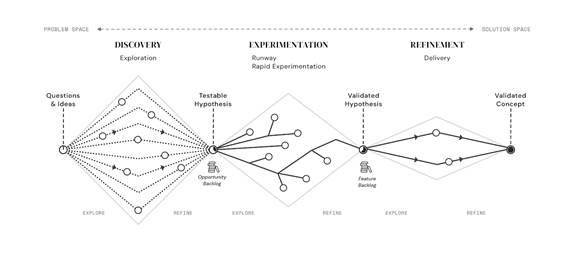 UX design diagram