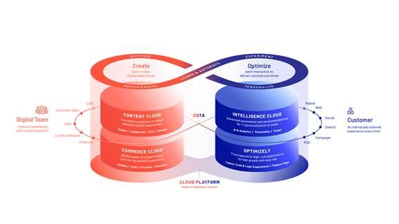 Episerver cloud platform in a diagram